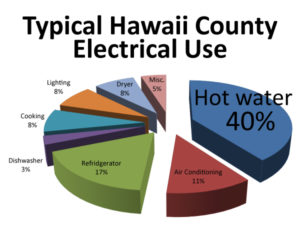 Kona-Solar-Hawaii-CO-energy-use